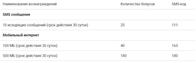 коды бонусов в мегафоне