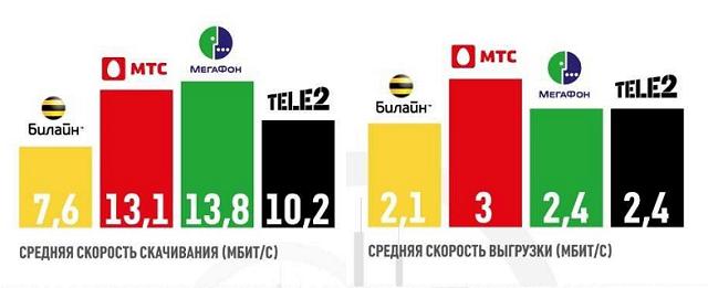 Как лучший тариф в москве на мобильный интернет