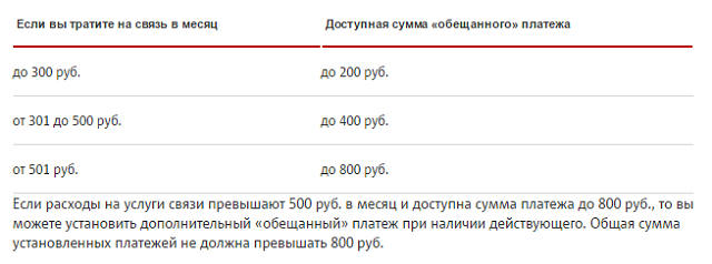 как взять в долг на мтс украина